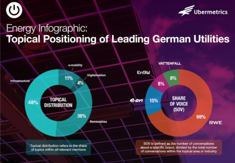Energy Infographic - Topical Positioning of Leading German Utilities