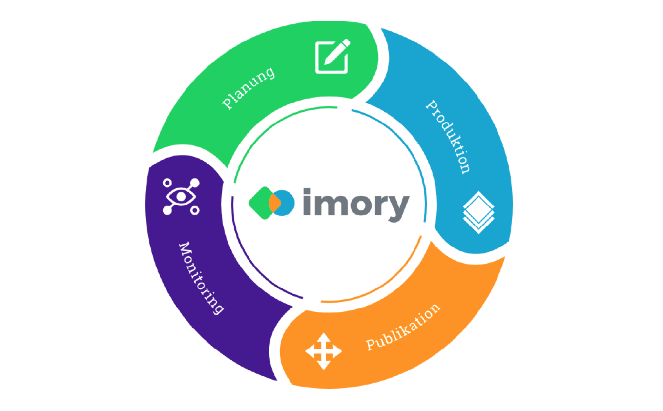 Imory and Ubermetrics integrate newsroom processes and global media monitoring in one platform